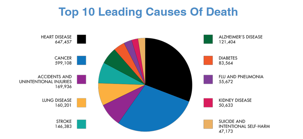 top 10 causes of death